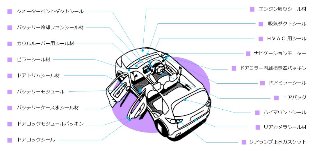自動車用途例|シール(エアー/止水)