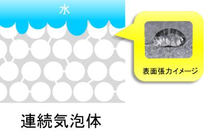 止水性のメカニズム 連続気泡体