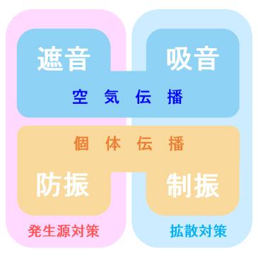 音の種類と騒音対策